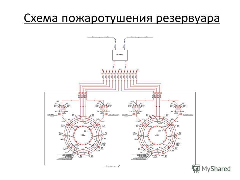 Схема пожаротушения резервуара