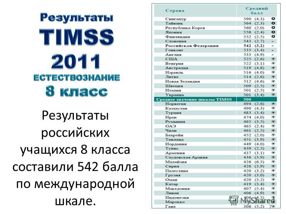 Результаты российских учащихся 8 класса составили 542 балла по международной шкале. 7