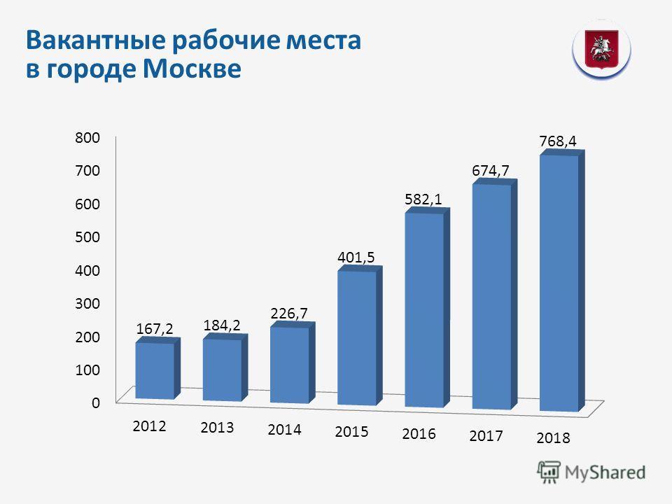 Вакантные рабочие места в городе Москве