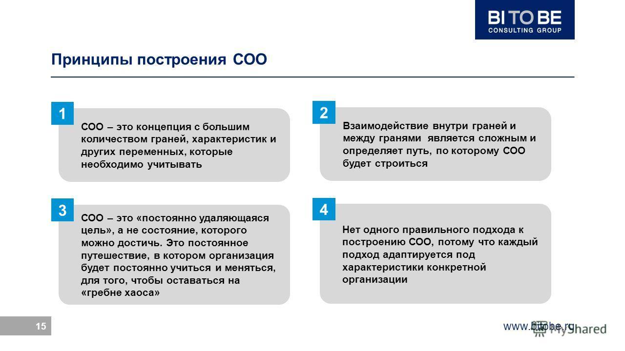 www.bitobe.ru 15 Принципы построения СОО СОО – это концепция с большим количеством граней, характеристик и других переменных, которые необходимо учитывать 1 Взаимодействие внутри граней и между гранями является сложным и определяет путь, по которому