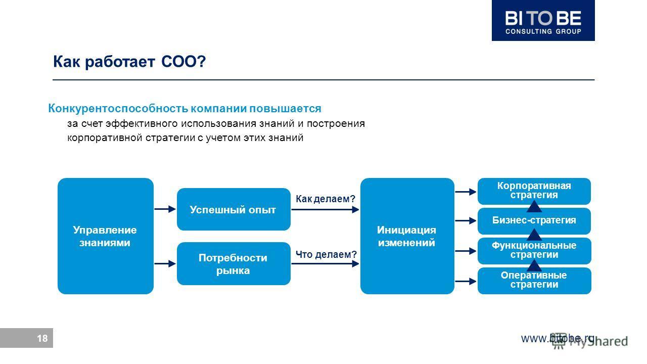 www.bitobe.ru 18 Как работает СОО? Конкурентоспособность компании повышается за счет эффективного использования знаний и построения корпоративной стратегии с учетом этих знаний Управление знаниями Успешный опыт Потребности рынка Как делаем? Что делае