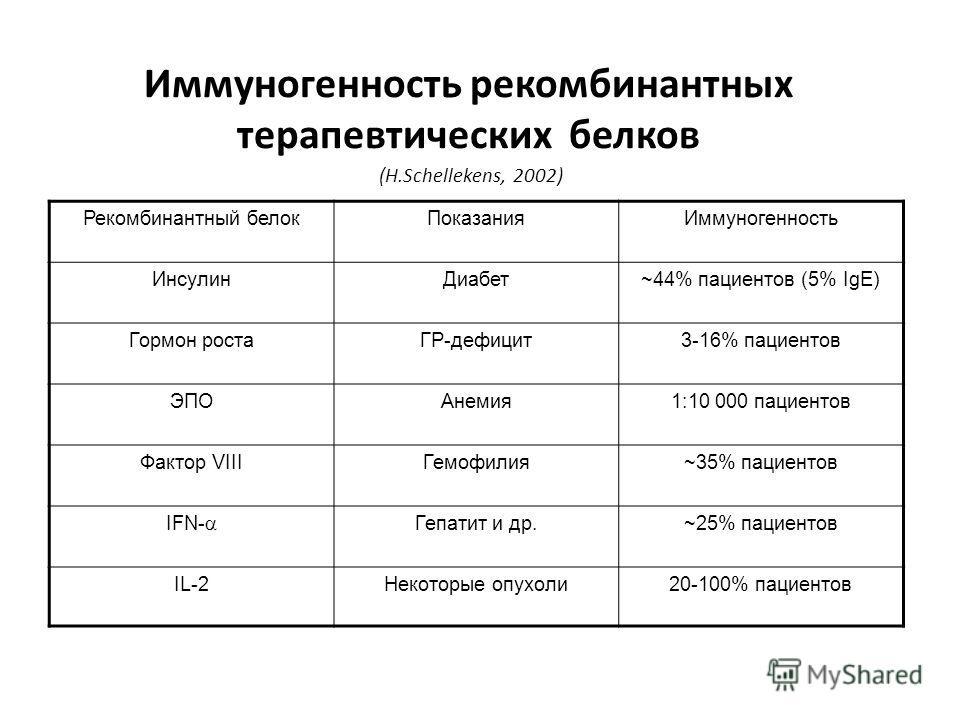 Рекомбинантный белокПоказанияИммуногенность ИнсулинДиабет~44% пациентов (5% IgE) Гормон ростаГР-дефицит3-16% пациентов ЭПОАнемия1:10 000 пациентов Фактор VIIIГемофилия~35% пациентов IFN- Гепатит и др.~25% пациентов IL-2Некоторые опухоли20-100% пациен