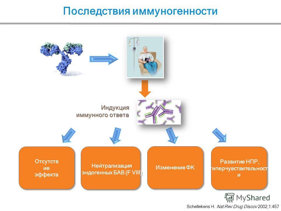 Последствия иммуногенности Schellekens H. Nat Rev Drug Discov 2002;1:457 Индукция иммунного ответа
