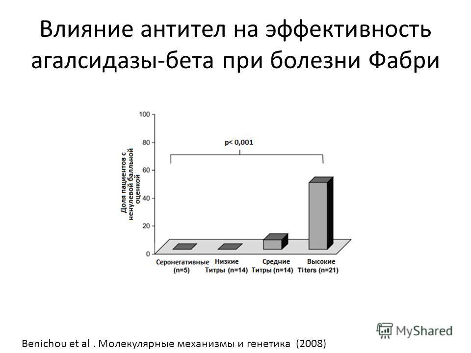 Влияние антител на эффективность агалсидазы-бета при болезни Фабри Benichou et al. Молекулярные механизмы и генетика (2008)