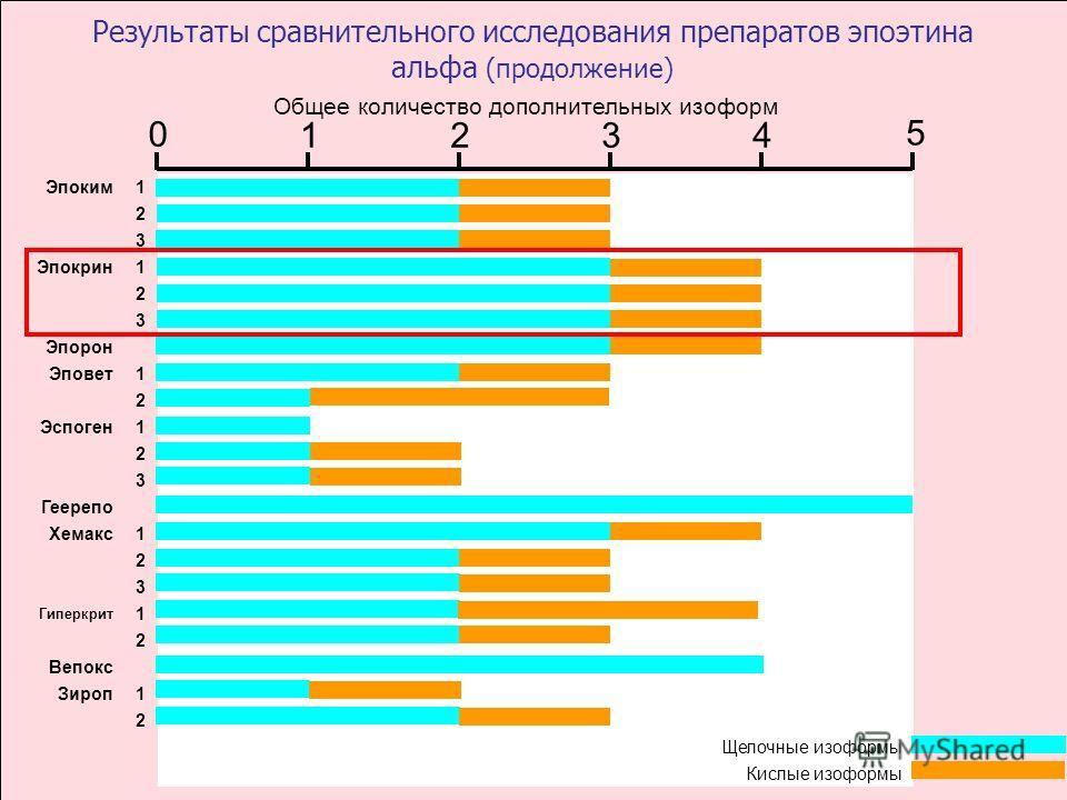 Эпоким1 2 3 Эпокрин1 2 3 Эпорон Эповет1 2 Эспоген1 2 3 Геерепo Хемакс1 2 3 Гиперкрит 1 2 Вепокс Зироп1 2 Щелочные изоформы Кислые изоформы 0 1234 5 Общее количество дополнительных изоформ Результаты сравнительного исследования препаратов эпоэтина аль
