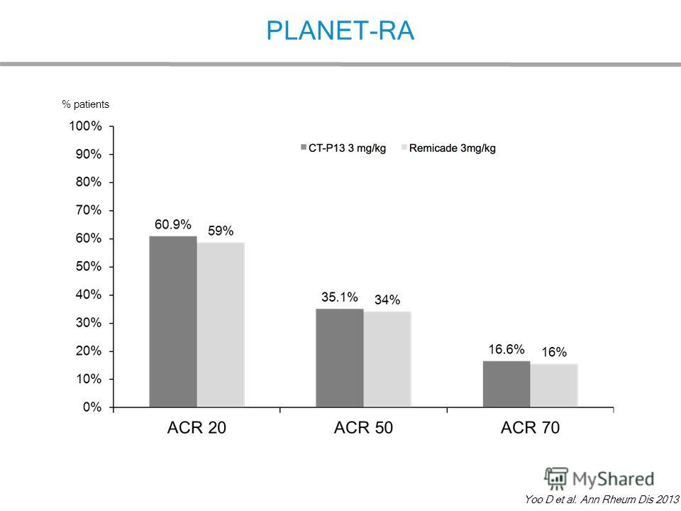 PLANET-RA Yoo D et al. Ann Rheum Dis 2013 % patients