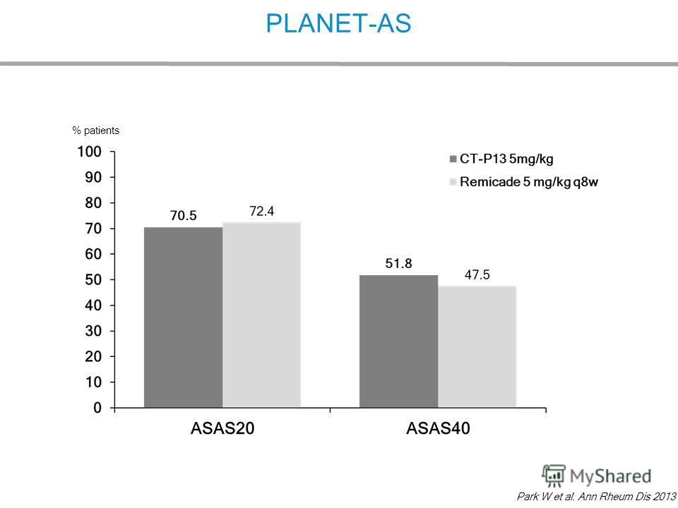 PLANET-AS % patients Park W et al. Ann Rheum Dis 2013