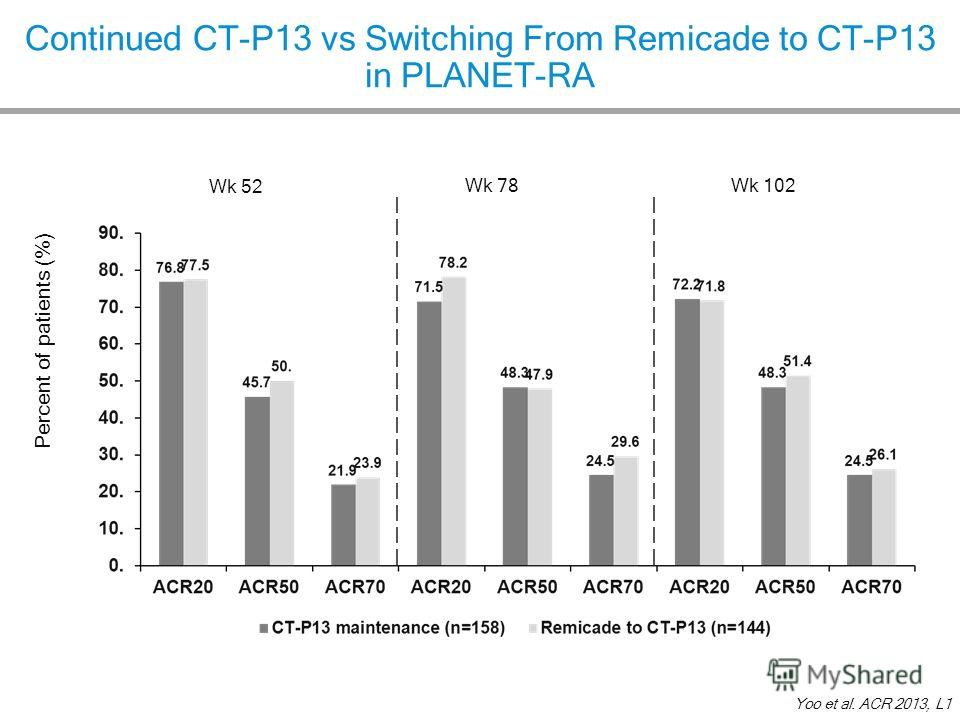 Continued CT-P13 vs Switching From Remicade to CT-P13 in PLANET-RA Yoo et al. ACR 2013, L1 Wk 78Wk 102 Percent of patients (%) Wk 52