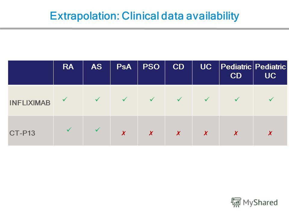 RAASPsAPSOCDUCPediatric CD Pediatric UC INFLIXIMAB CT-P13 Extrapolation: Clinical data availability