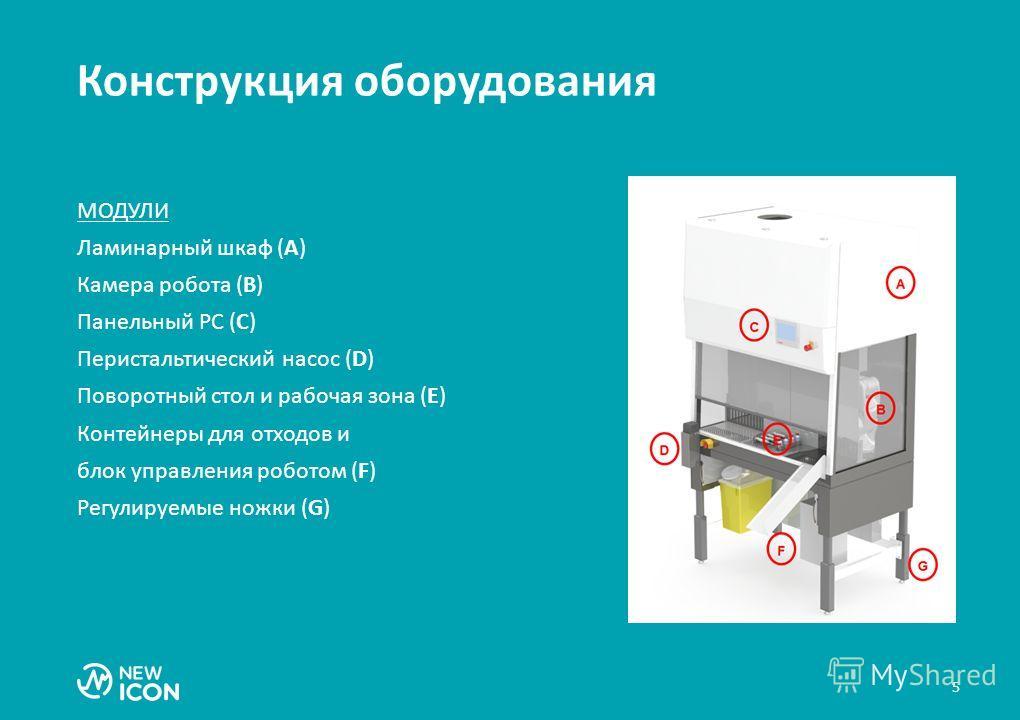 5 Конструкция оборудования МОДУЛИ Ламинарный шкаф (A) Камера робота (B) Панельный PC (C) Перистальтический насос (D) Поворотный стол и рабочая зона (E) Контейнеры для отходов и блок управления роботом (F) Регулируемые ножки (G)