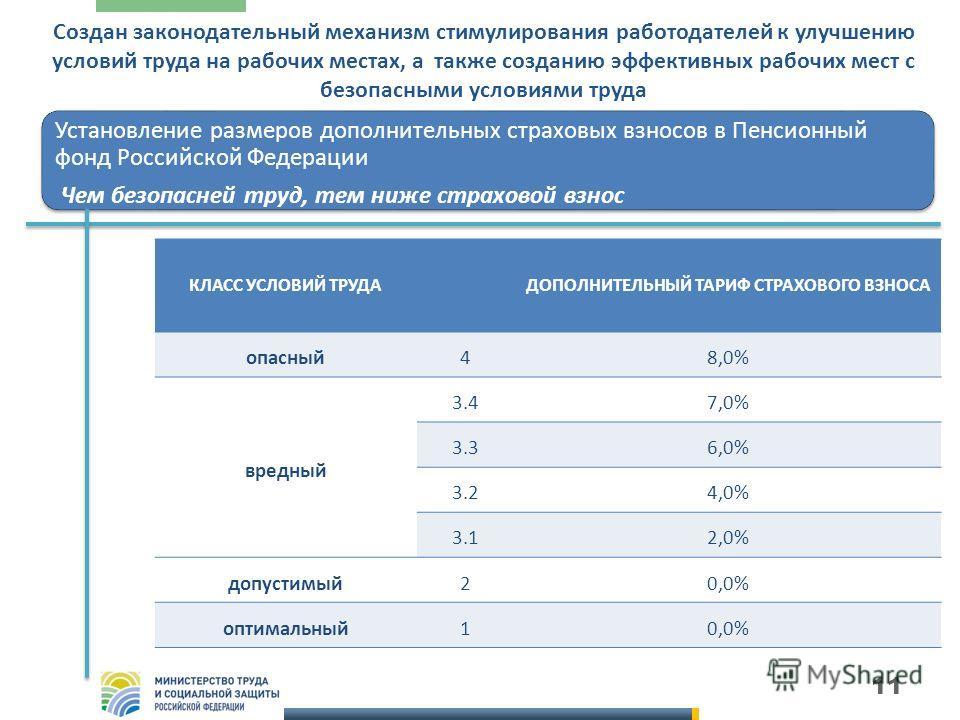 11 Установление размеров дополнительных страховых взносов в Пенсионный фонд Российской Федерации Чем безопасней труд, тем ниже страховой взнос КЛАСС УСЛОВИЙ ТРУДАДОПОЛНИТЕЛЬНЫЙ ТАРИФ СТРАХОВОГО ВЗНОСА опасный48,0% вредный 3.47,0% 3.36,0% 3.24,0% 3.12