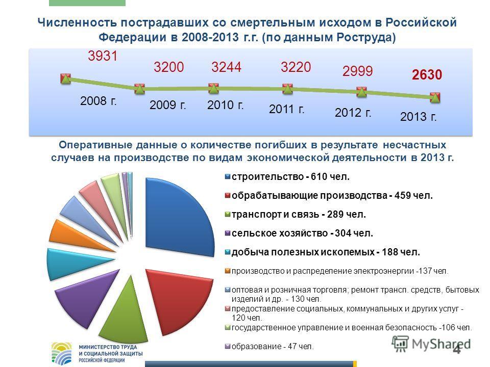4 Численность пострадавших со смертельным исходом в Российской Федерации в 2008-2013 г.г. (по данным Роструда) 3931 320032443220 2999 2008 г. 2009 г.2010 г. 2011 г. 2012 г. 2013 г. 2630 Оперативные данные о количестве погибших в результате несчастных