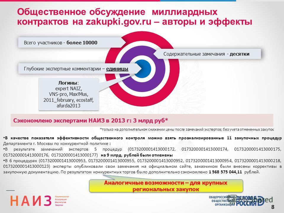 8 Сэкономлено экспертами НАИЗ в 2013 г: 3 млрд руб* Логины: expert NAIZ, VNS-pro, Max!Mus, 2011_february, ecostaff, afurda2013 Логины: expert NAIZ, VNS-pro, Max!Mus, 2011_february, ecostaff, afurda2013 Содержательные замечания - десятки Всего участни
