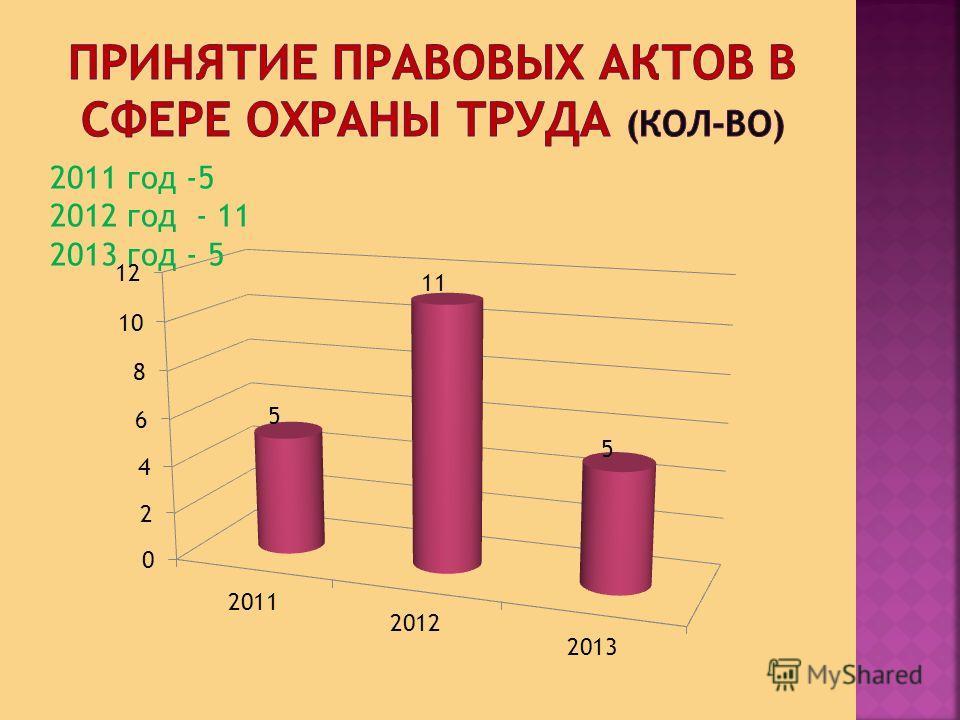 2011 год -5 2012 год - 11 2013 год - 5