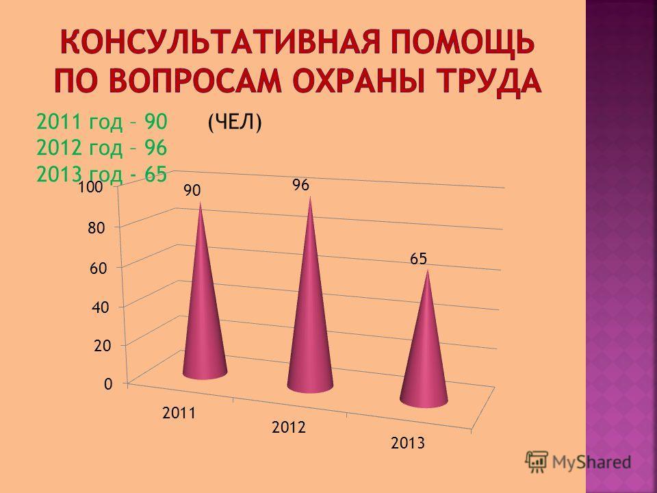 2011 год – 90 (ЧЕЛ) 2012 год – 96 2013 год - 65