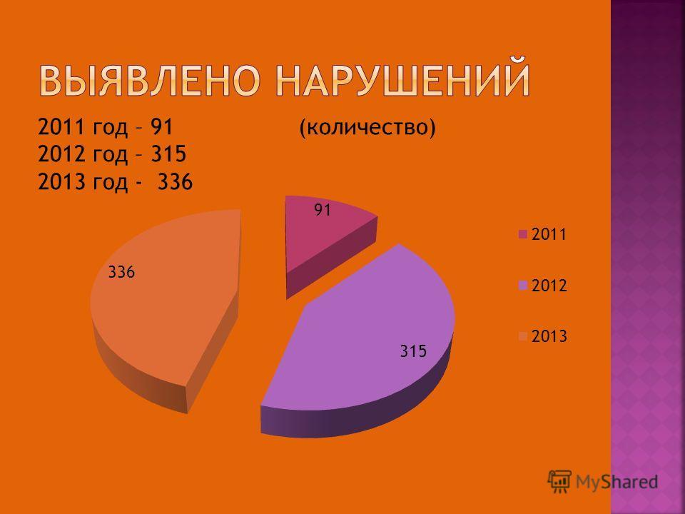 2011 год – 91 (количество) 2012 год – 315 2013 год - 336