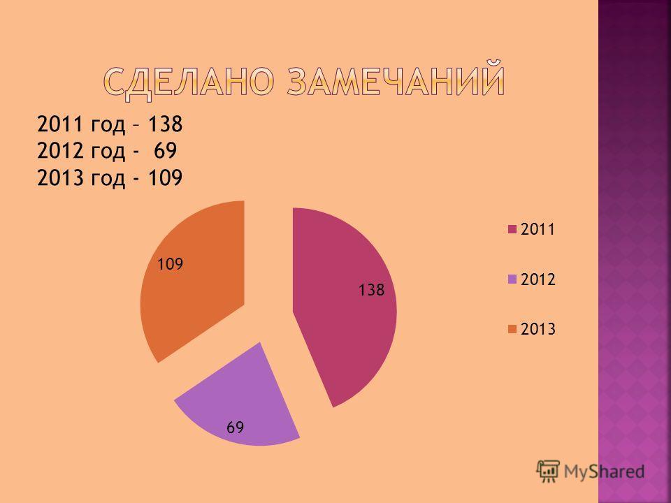 2011 год – 138 2012 год - 69 2013 год - 109