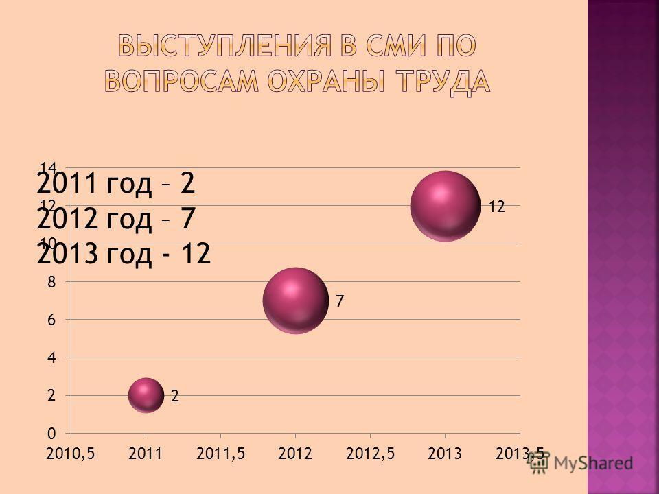 2011 год – 2 2012 год – 7 2013 год - 12