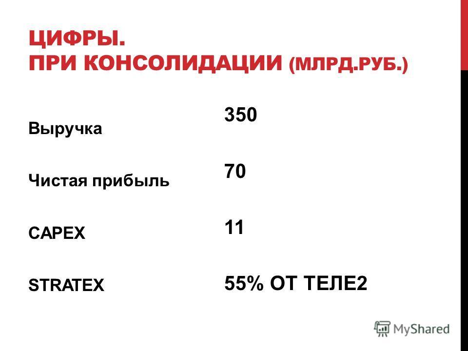 350 70 11 55% ОТ ТЕЛЕ2 Выручка Чистая прибыль CAPEX STRATEX ЦИФРЫ. ПРИ КОНСОЛИДАЦИИ (МЛРД.РУБ.)