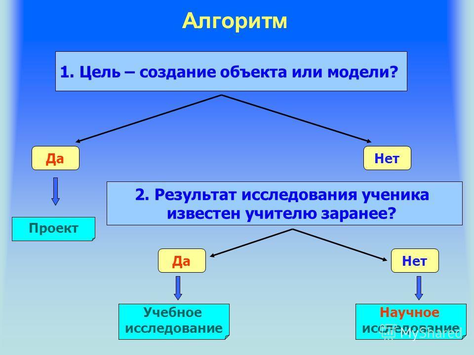 Алгоритм 1. Цель – создание объекта или модели? ДаНет 2. Результат исследования ученика известен учителю заранее? ДаНет Проект Учебное исследование Научное исследование
