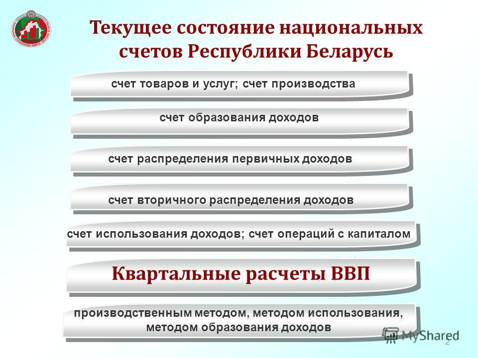 2 Текущее состояние национальных счетов Республики Беларусь производственным методом, методом использования, методом образования доходов счет образования доходов Квартальные расчеты ВВП счет товаров и услуг; счет производства счет вторичного распреде