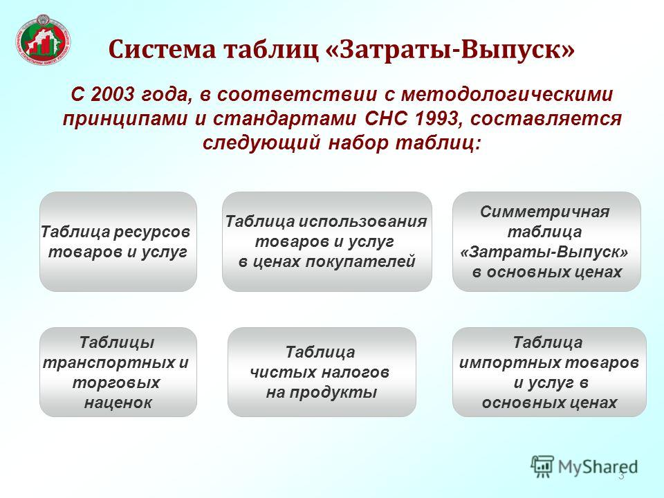 3 Система таблиц «Затраты-Выпуск» С 2003 года, в соответствии с методологическими принципами и стандартами СНС 1993, составляется следующий набор таблиц: Симметричная таблица «Затраты-Выпуск» в основных ценах Таблица импортных товаров и услуг в основ