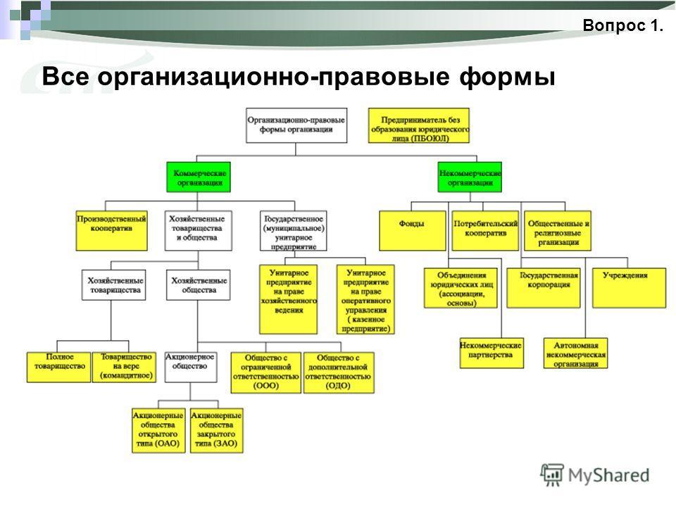 Все организационно-правовые формы Вопрос 1. 3