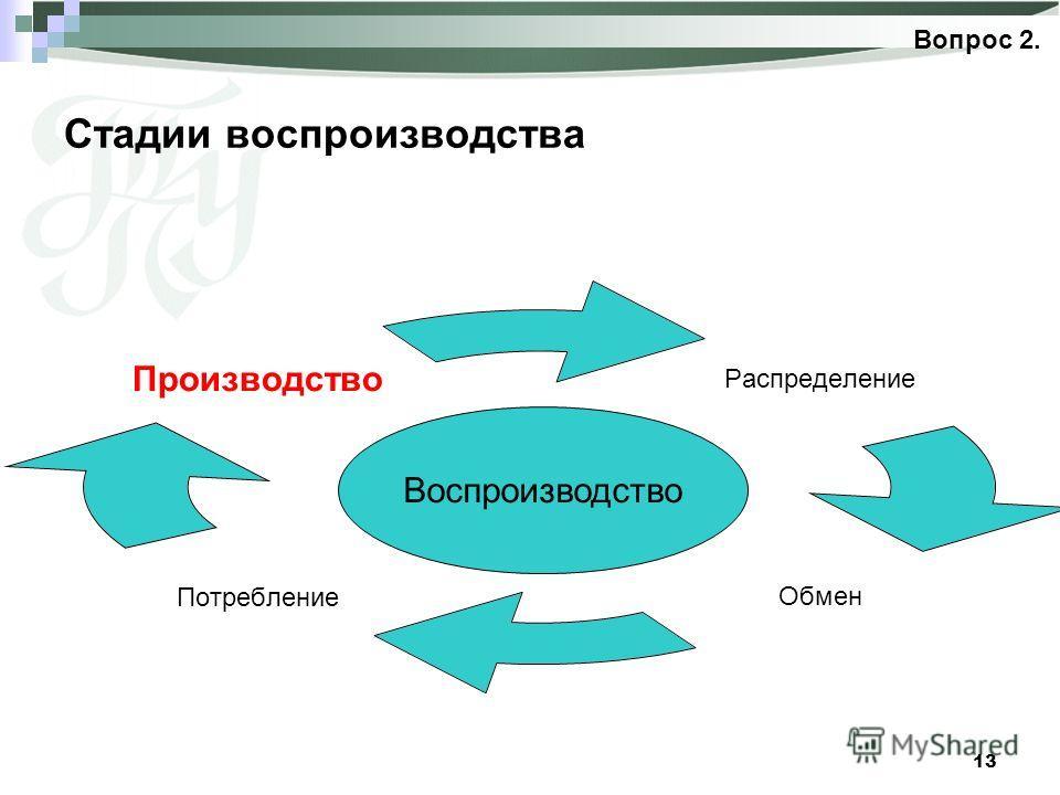 13 Стадии воспроизводства Вопрос 2. Распределение ОбменПотребление Производство Воспроизводство