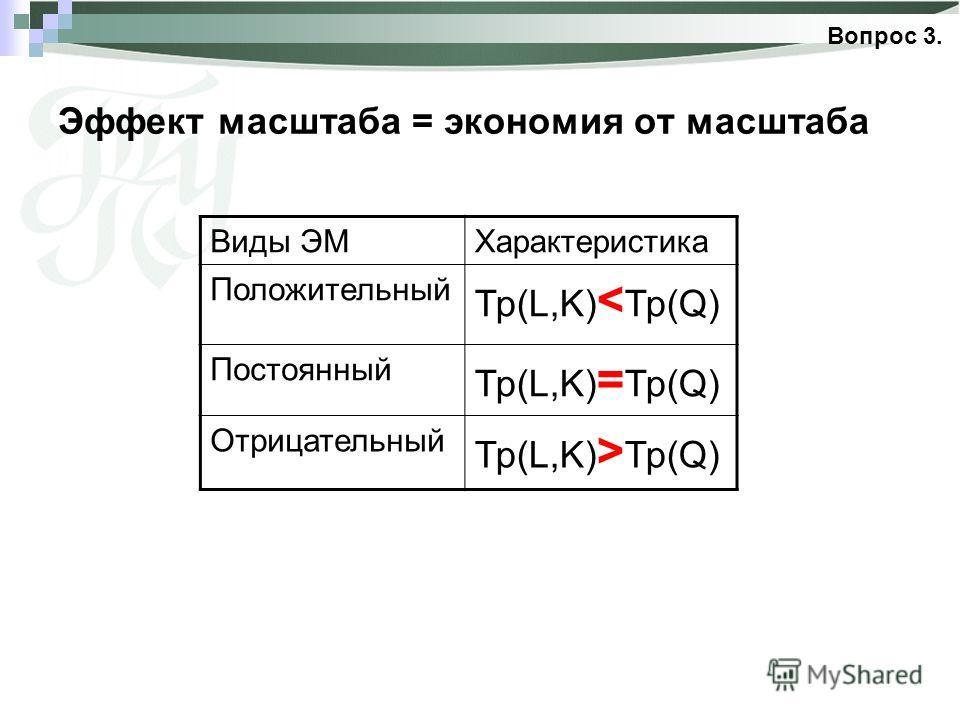 Эффект масштаба = экономия от масштаба Вопрос 3. Виды ЭМХарактеристика Положительный Тр(L,K) < Тр(Q) Постоянный Тр(L,K) = Тр(Q) Отрицательный Тр(L,K) > Тр(Q)