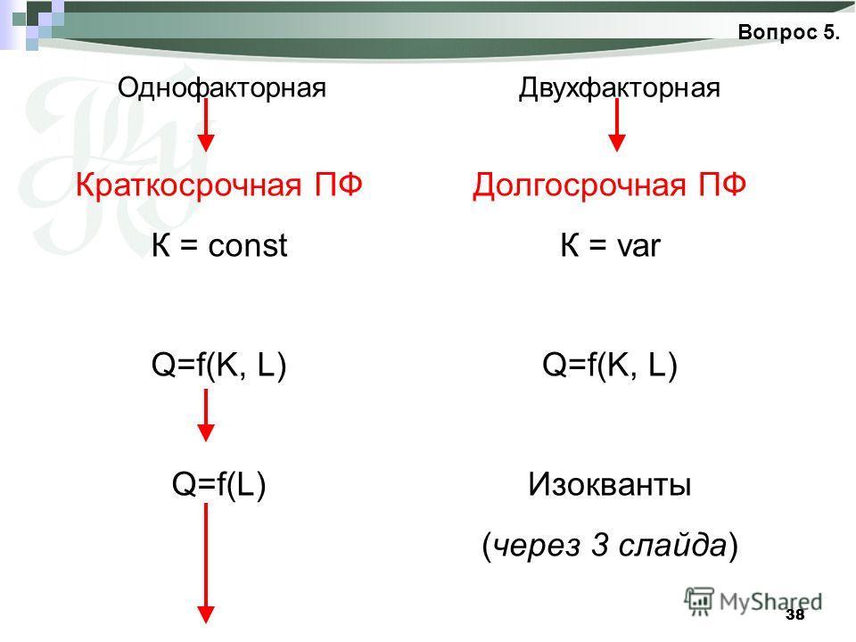 38 Вопрос 5. ОднофакторнаяДвухфакторная Краткосрочная ПФ К = const Q=f(K, L) Q=f(L) Долгосрочная ПФ К = var Q=f(K, L) Изокванты (через 3 слайда)