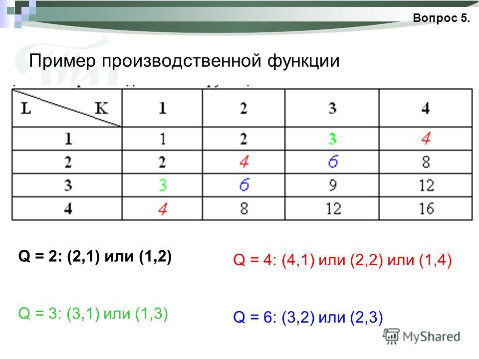 Пример производственной функции Q = 2: (2,1) или (1,2) Q = 3: (3,1) или (1,3) Q = 4: (4,1) или (2,2) или (1,4) Q = 6: (3,2) или (2,3) Вопрос 5.