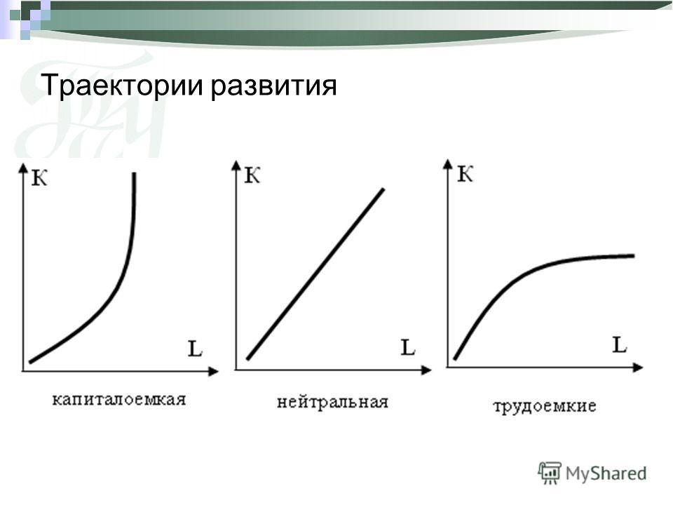 Траектории развития
