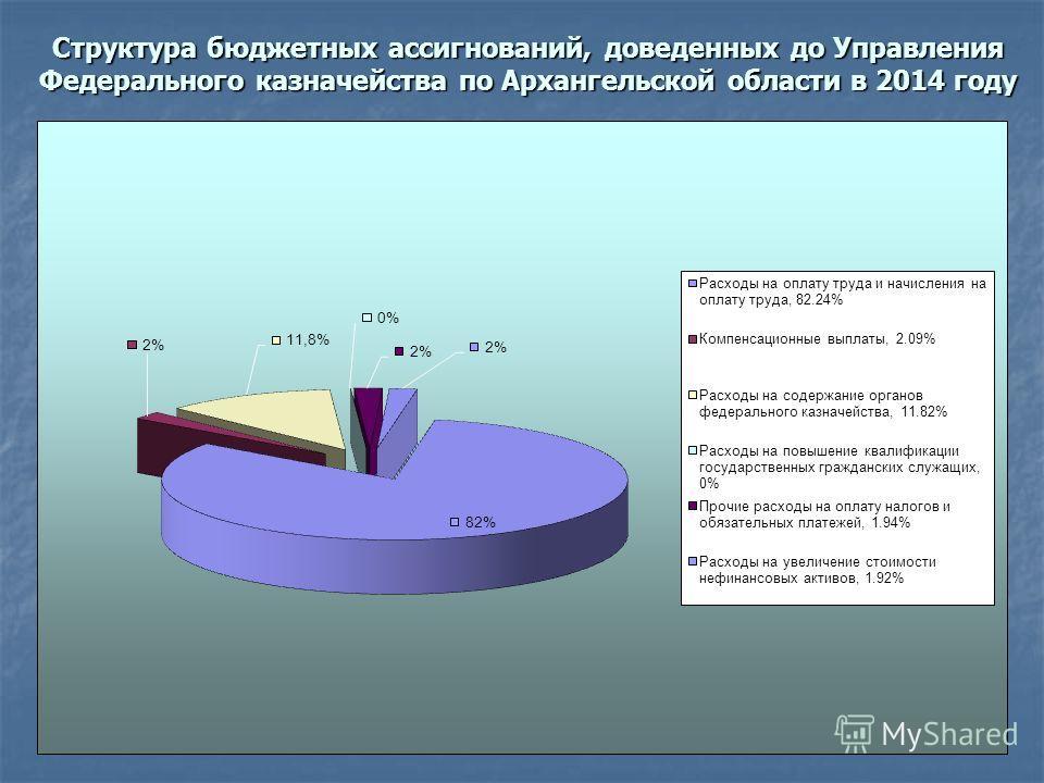 Структура бюджетных ассигнований, доведенных до Управления Федерального казначейства по Архангельской области в 2014 году