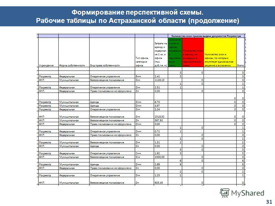 Формирование перспективной схемы. Рабочие таблицы по Астраханской области (продолжение) 31