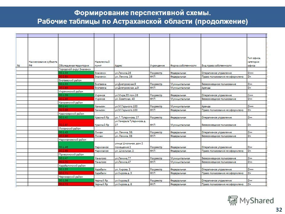 Формирование перспективной схемы. Рабочие таблицы по Астраханской области (продолжение) 32