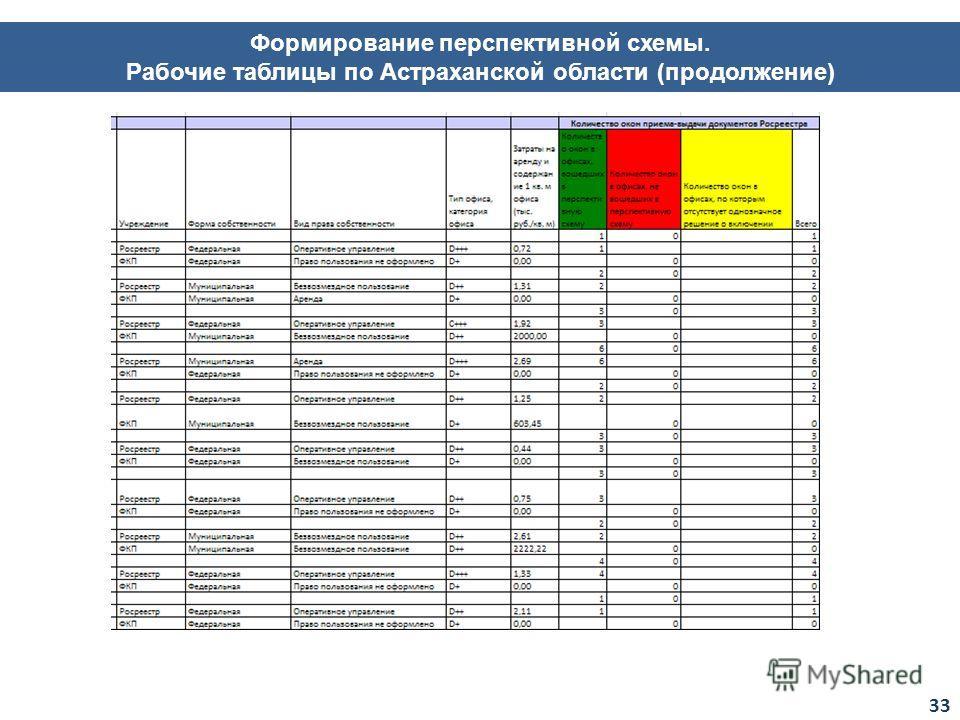 Формирование перспективной схемы. Рабочие таблицы по Астраханской области (продолжение) 33