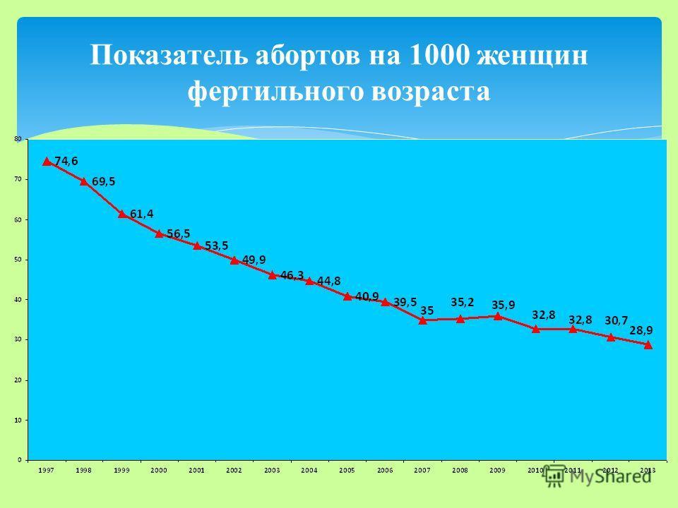 Показатель абортов на 1000 женщин фертильного возраста