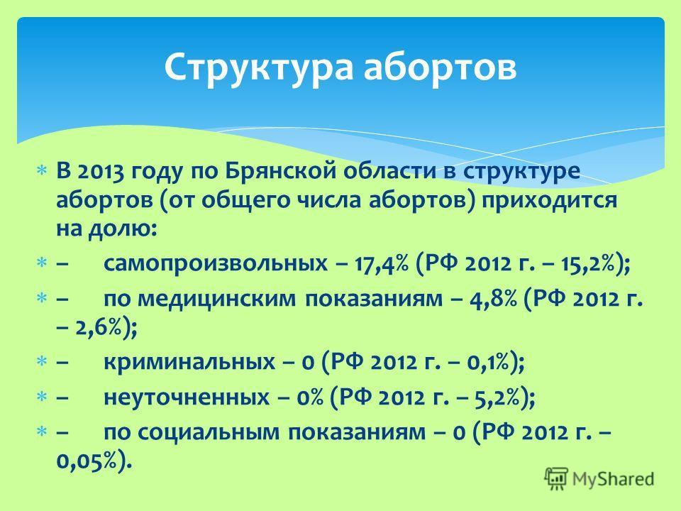 Структура абортов В 2013 году по Брянской области в структуре абортов (от общего числа абортов) приходится на долю: –самопроизвольных – 17,4% (РФ 2012 г. – 15,2%); –по медицинским показаниям – 4,8% (РФ 2012 г. – 2,6%); –криминальных – 0 (РФ 2012 г. –