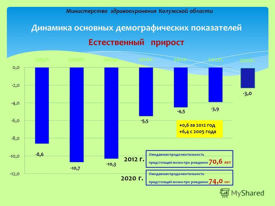 Динамика основных демографических показателей Министерство здравоохранения Калужской области Естественный прирост -3,0 2020г.