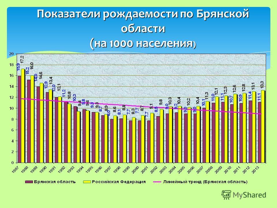 Показатели рождаемости по Брянской области (на 1000 населения )