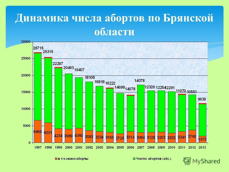 Динамика числа абортов по Брянской области