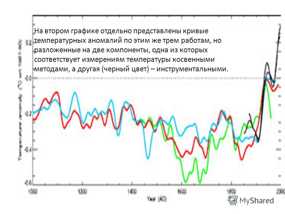На втором графике отдельно представлены кривые температурных аномалий по этим же трем работам, но разложенные на две компоненты, одна из которых соответствует измерениям температуры косвенными методами, а другая (черный цвет) – инструментальными.