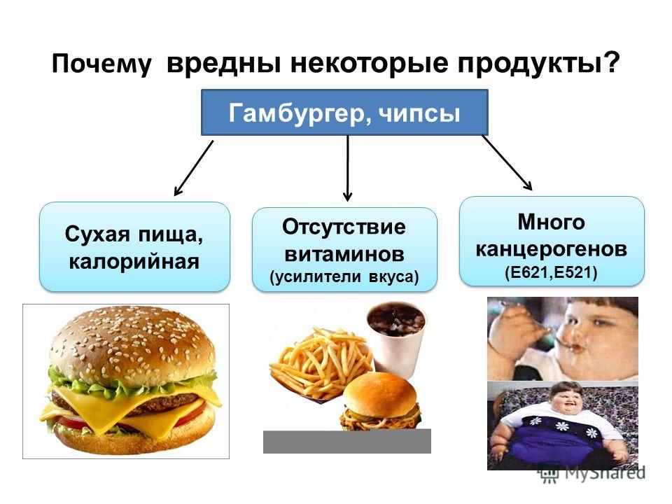 Почему вредны некоторые продукты? Гамбургер, чипсы Сухая пища, калорийная Отсутствие витаминов (усилители вкуса) Отсутствие витаминов (усилители вкуса) Много канцерогенов (Е621,Е521) Много канцерогенов (Е621,Е521)