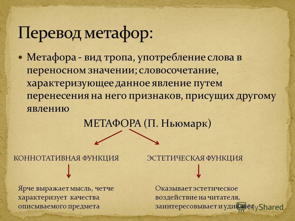 Метафора - вид тропа, употребление слова в переносном значении; словосочетание, характеризующее данное явление путем перенесения на него признаков, присущих другому явлению МЕТАФОРА (П. Ньюмарк) КОННОТАТИВНАЯ ФУНКЦИЯЭСТЕТИЧЕСКАЯ ФУНКЦИЯ Ярче выражает