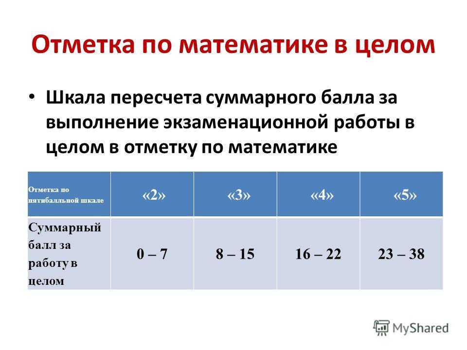 Отметка по математике в целом Шкала пересчета суммарного балла за выполнение экзаменационной работы в целом в отметку по математике Отметка по пятибалльной шкале «2» «3» «4» «5» Суммарный балл за работу в целом 0 – 78 – 1516 – 2223 – 38