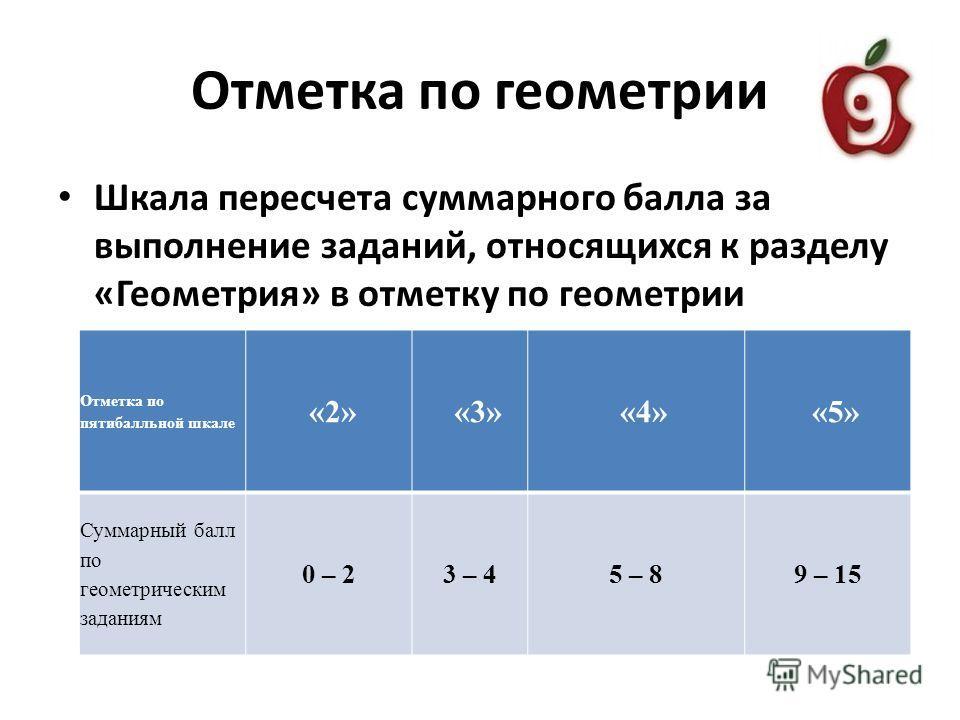 Отметка по геометрии Шкала пересчета суммарного балла за выполнение заданий, относящихся к разделу «Геометрия» в отметку по геометрии Отметка по пятибалльной шкале «2» «3» «4» «5» Суммарный балл по геометрическим заданиям 0 – 23 – 45 – 89 – 15