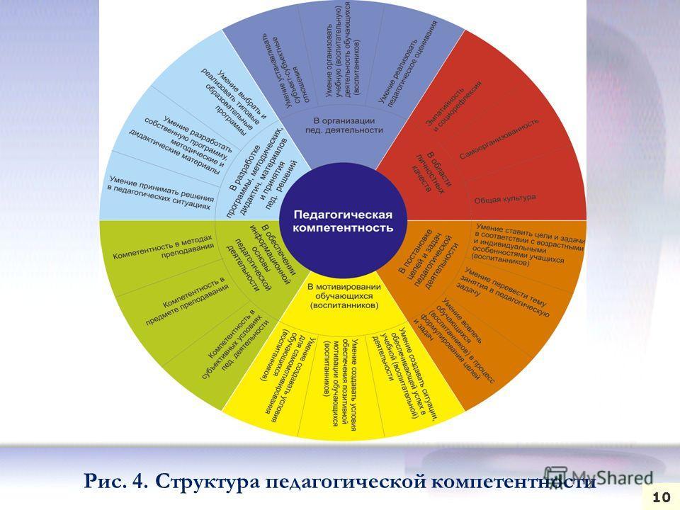 Рис. 4. Структура педагогической компетентности 10