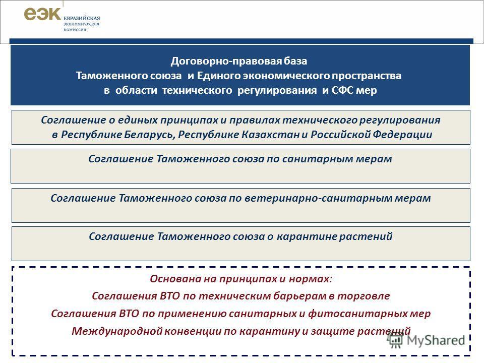Договорно-правовая база Таможенного союза и Единого экономического пространства в области технического регулирования и СФС мер Соглашение о единых принципах и правилах технического регулирования в Республике Беларусь, Республике Казахстан и Российско