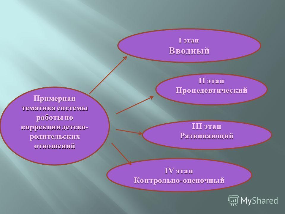 Примерная тематика системы работы по коррекции детско- родительских отношений I этап Вводный II этап Пропедевтический III этап Развивающий IV этап Контрольно-оценочный