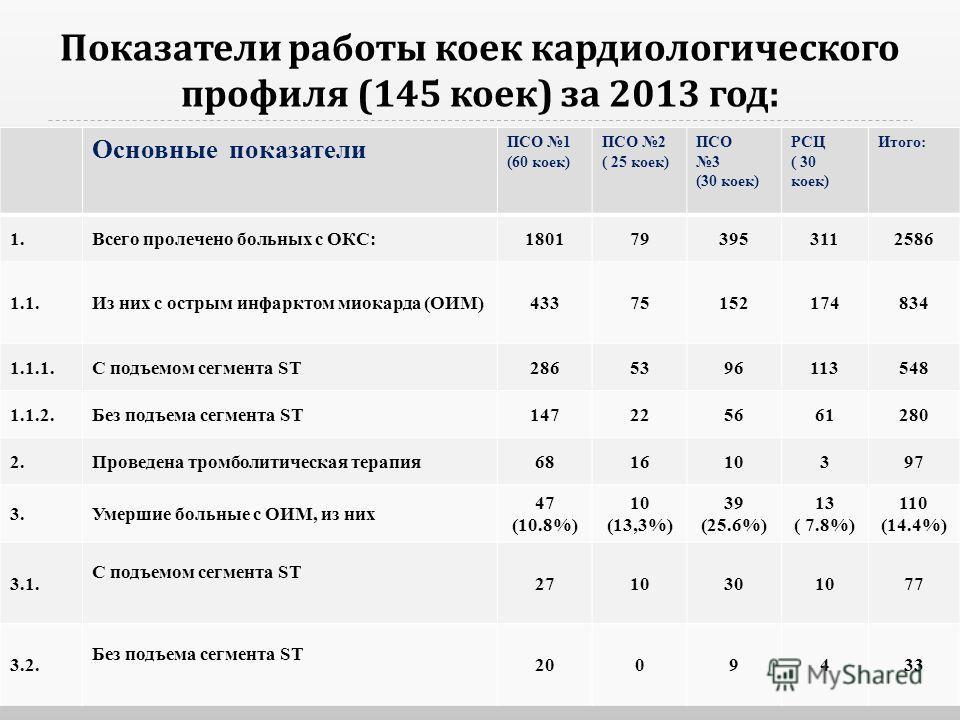 Показатели работы коек кардиологического профиля (145 коек ) за 2013 год : Основные показатели ПСО 1 (60 коек) ПСО 2 ( 25 коек) ПСО 3 (30 коек) РСЦ ( 30 коек) Итого: 1.Всего пролечено больных с ОКС:1801793953112586 1.1.Из них с острым инфарктом миока